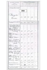 9 recensement 1925